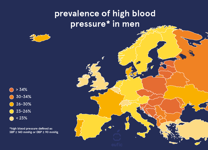 prevalence of high blood pressure in men across European countries.