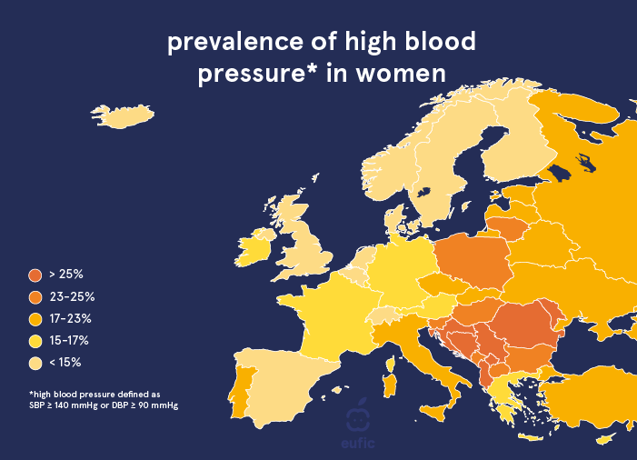 prevalence of high blood pressure in women across European countries.
