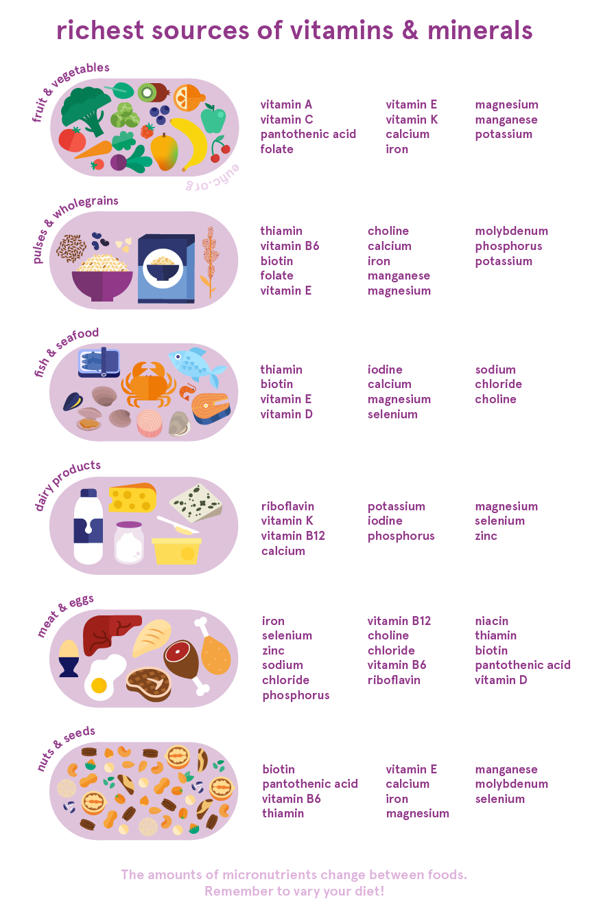 richest sources of vitamins and minerals