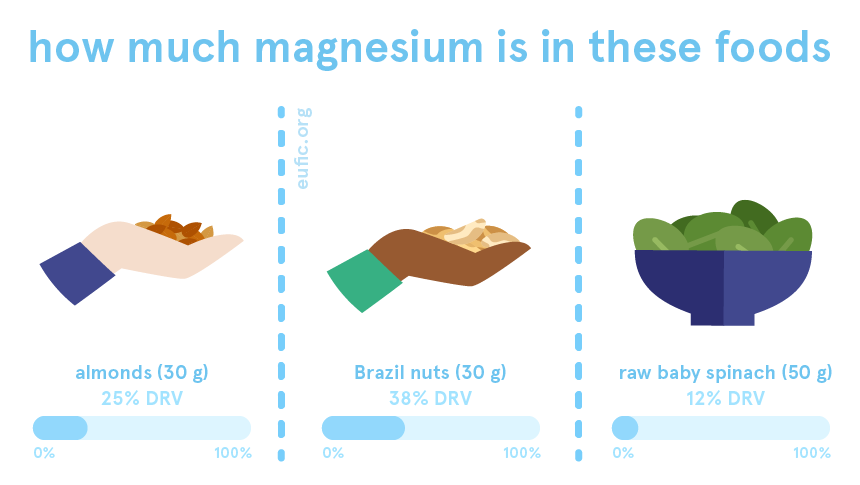How much magnesium is in certain foods