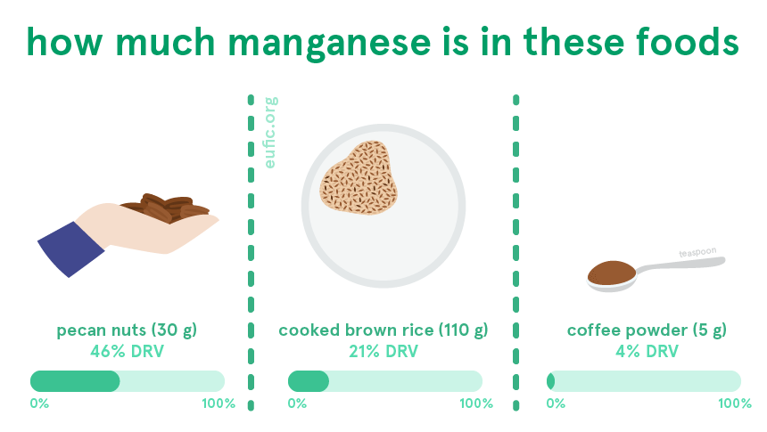 How much manganese is in certain foods