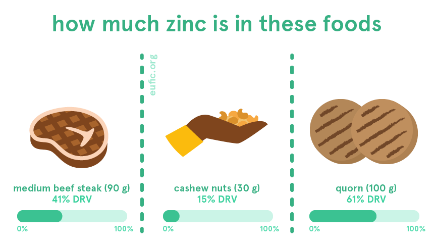 how much zinc is in a medium beef steak, cashew nuts and quorn