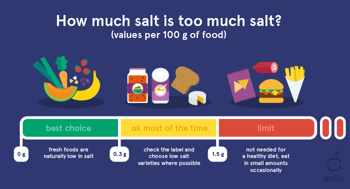 How much salt is too much?