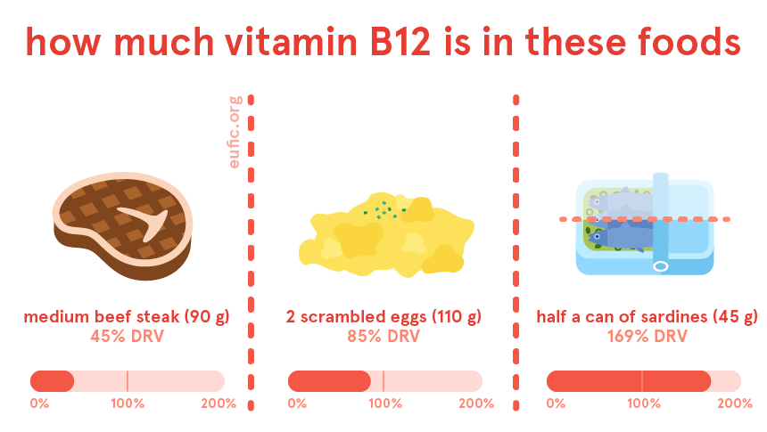 How much vitamin B12 is in certain foods