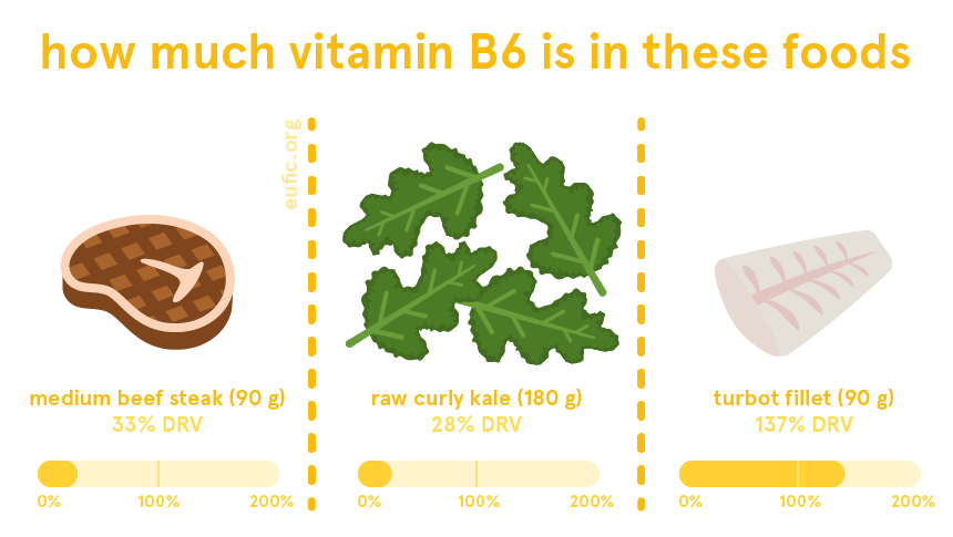 how much vitamin B6 is in certain foods