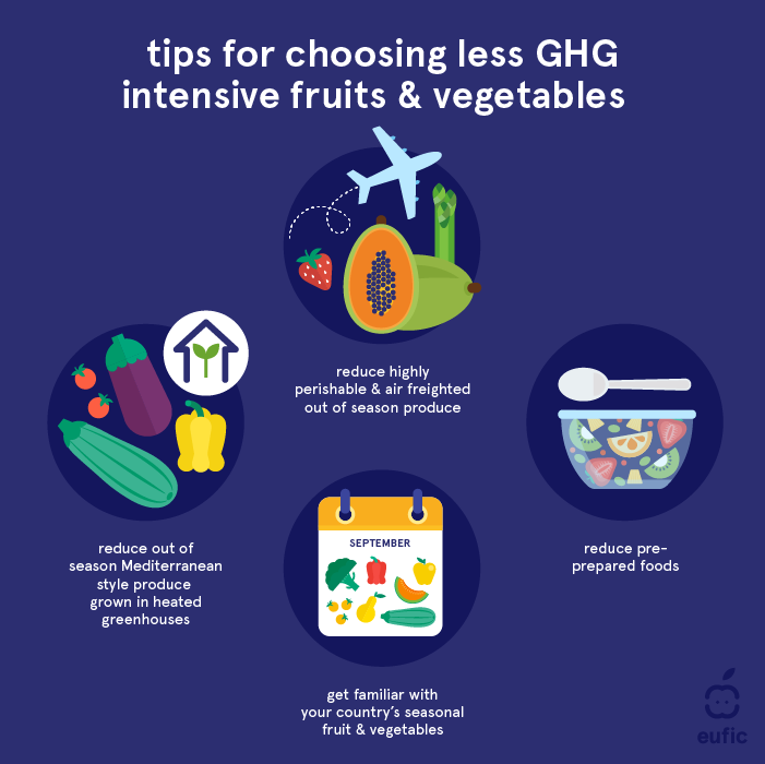 Tips for choosing less GHG intensive fruits and vegetables