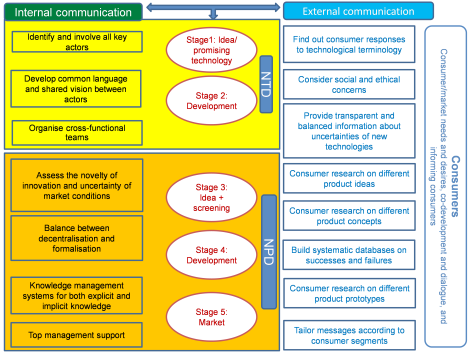 Connect4Action conceptual framework for improved communication