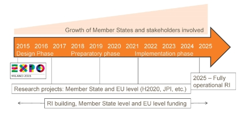 Growth of member states and stakeholders in the EuroDish project