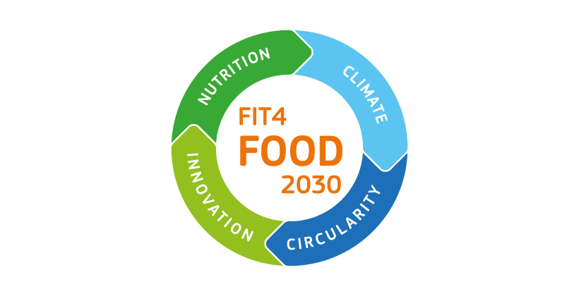 Fostering Integration and Transformation for FOOD 2030 (FIT4FOOD2030)