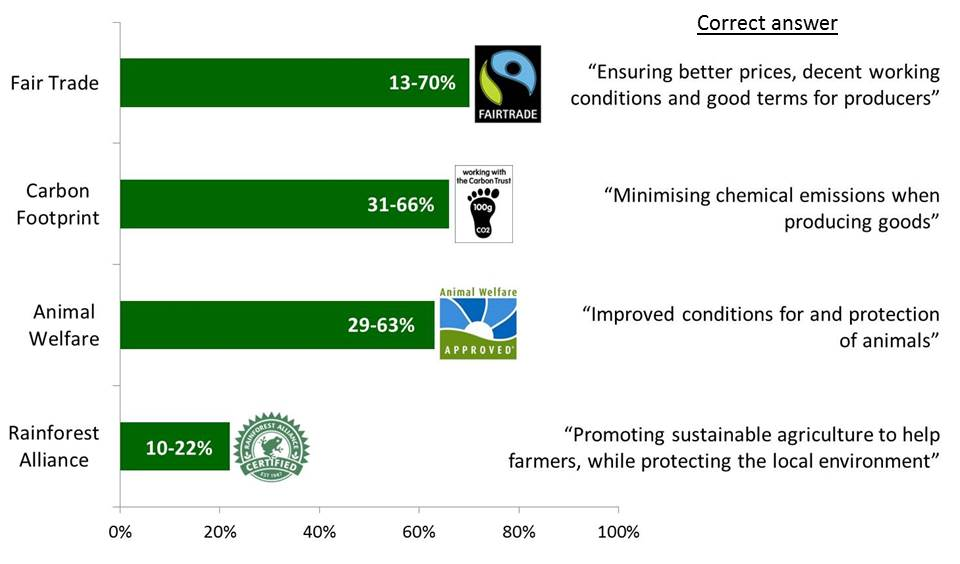 Sustainability labelling: percentage of correct answers