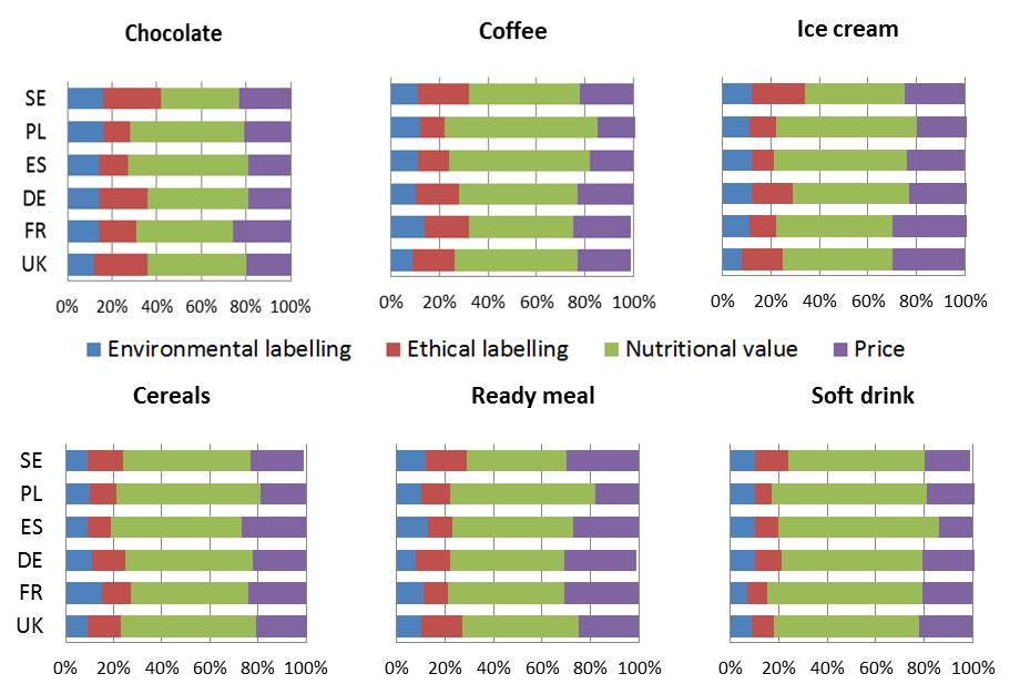 Importance of price, nutritional value and environmental and ethical labelling across product categories and countries