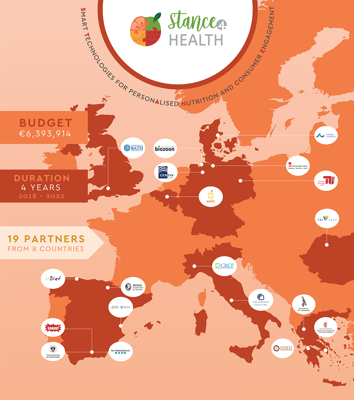 Stance4Health partner map