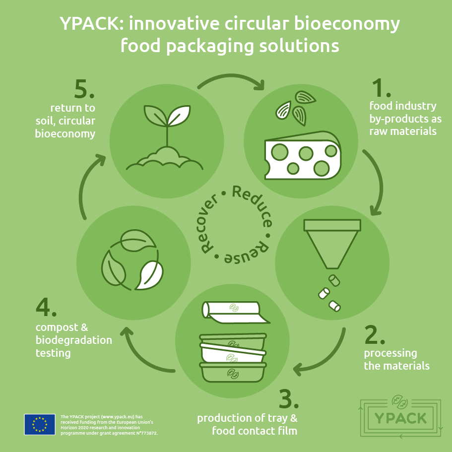 YPACK innovative circular bioeconomy food packaging solutions
