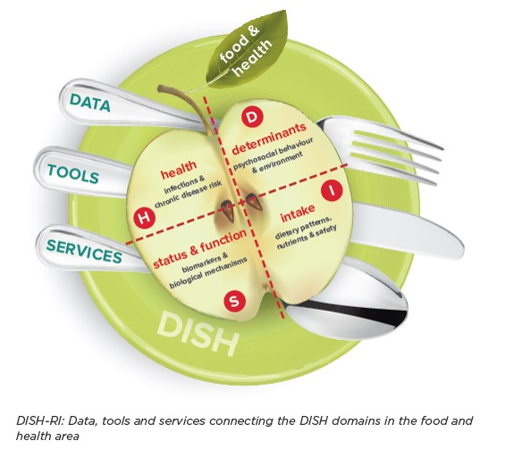 EuroDISH - Data, tools and services connecting the DISH domains in food and health