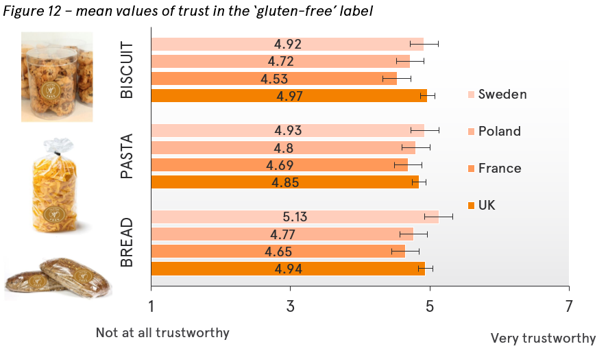 Trust in the gluten-free label in different countries