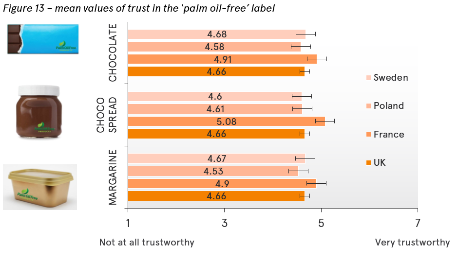 Trust in the palm oil-free label in different countries