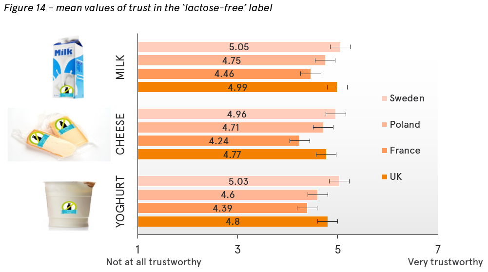 Trust in the lactose-free label in different countries