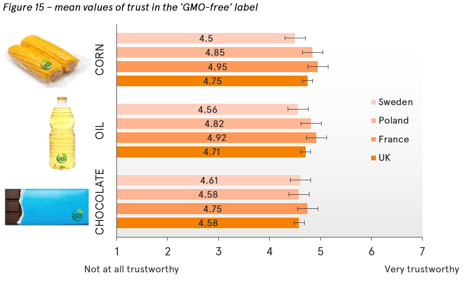 Trust in the GMO-free label in different countries
