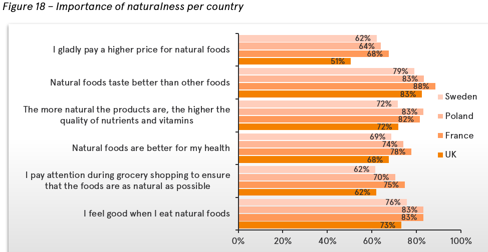 The importance of naturalness of a product in different countries