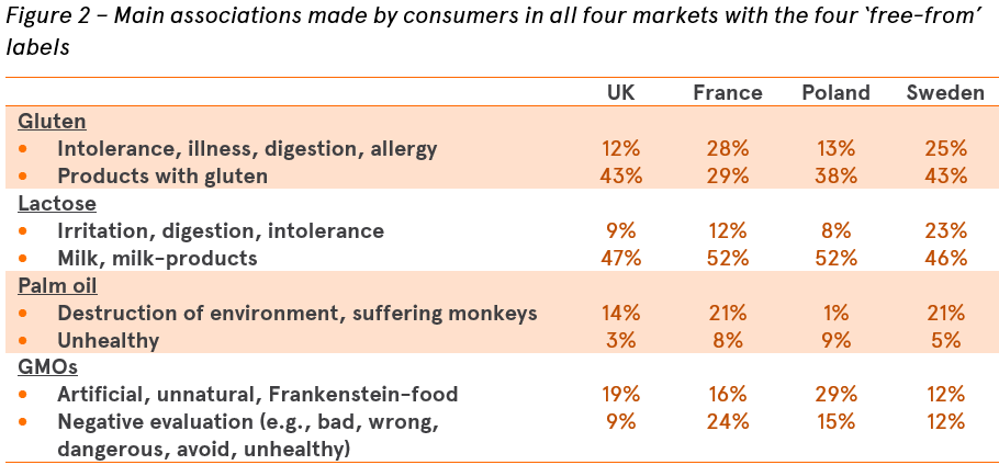 Associations made with the free-from labels in four markets