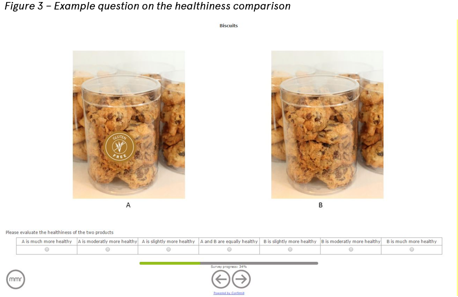 Question for the consumers regarding the healthiness comparison of free-from and regular products
