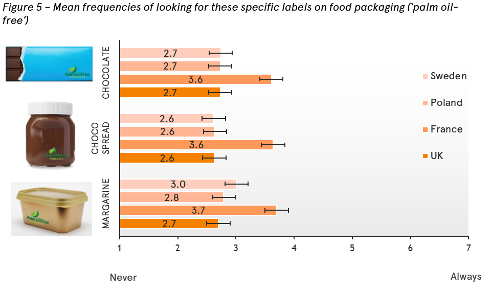 Frequencies of consumers looking for palm oil-free labels on food packaging