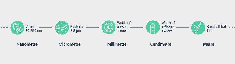 nanometre size compared to micrometre, millimetre, centimetre and metre
