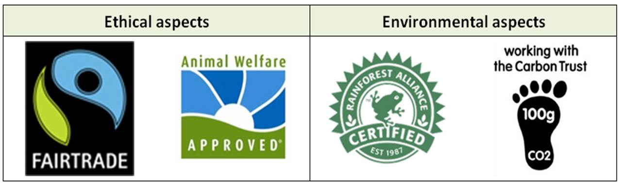 Ethical and environmental labels used in the research
