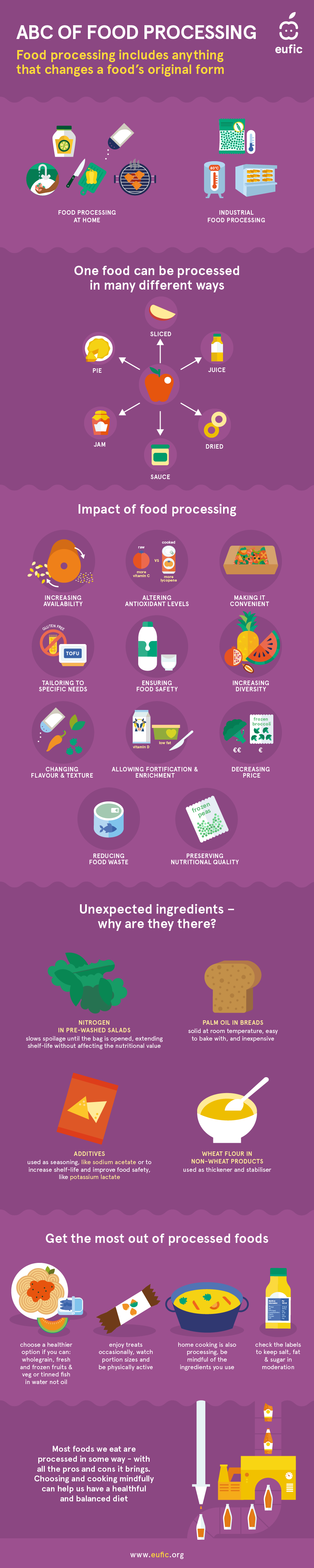 ABC on food processing (Infographic)