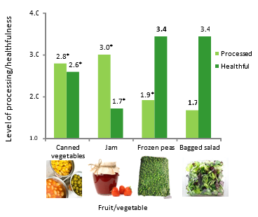 Processed vs healthy perception of fruit and vegetables