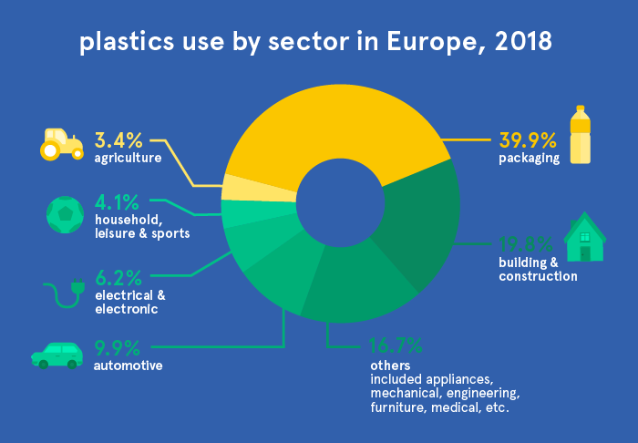 plastics use by sector in Europe in different sectors like packaging, agriculture, household