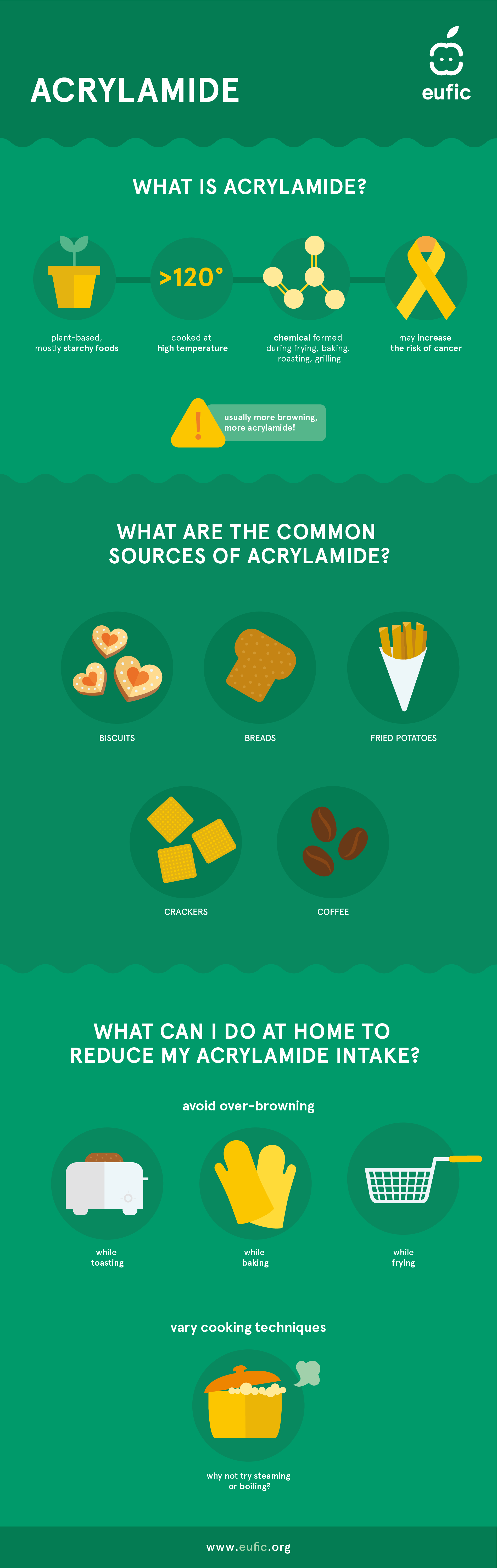 How to reduce acrylamide formation at home