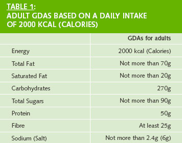 adult gdas based on daily intake of 2000 calories