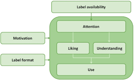 FLABEL from label availability to label use