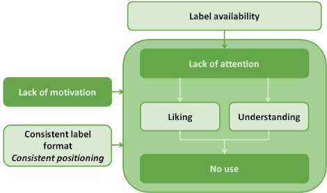 FLABEL from label availability to no use