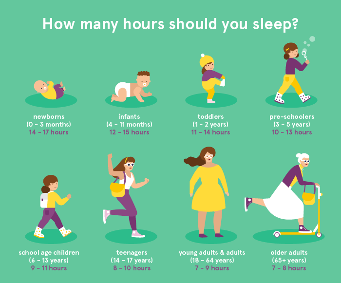 how many you should sleep