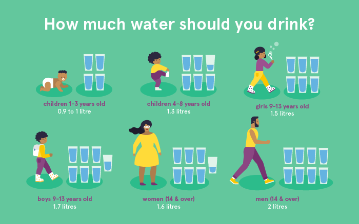 how much you should drink