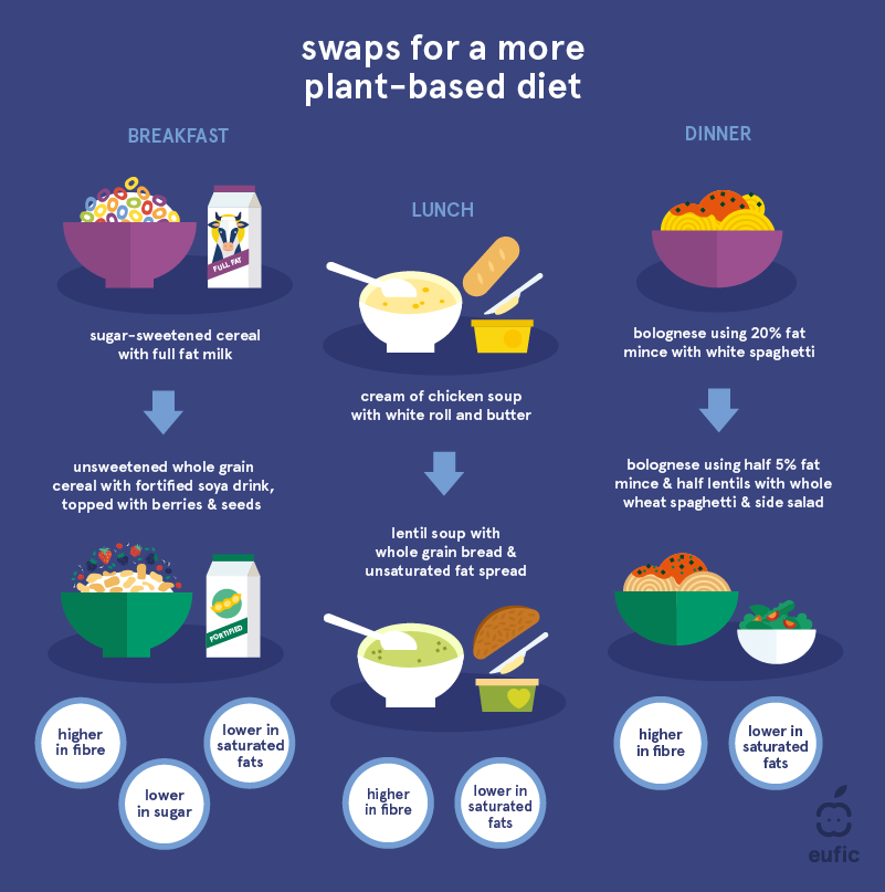 Simple food swaps to eat a healthy plant-based diet