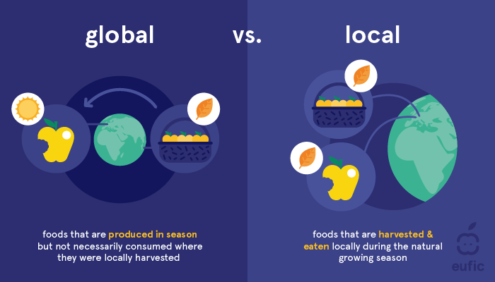 The difference between global seasonality and local seasonality