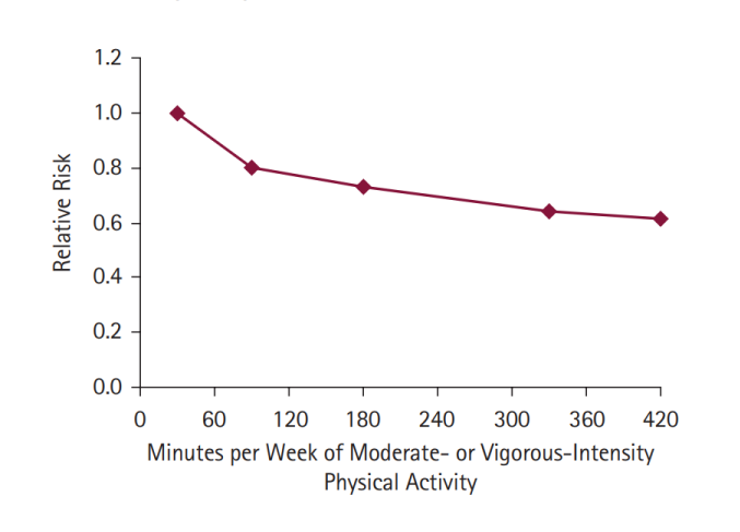 Risk of premature death decreases becoming physically active