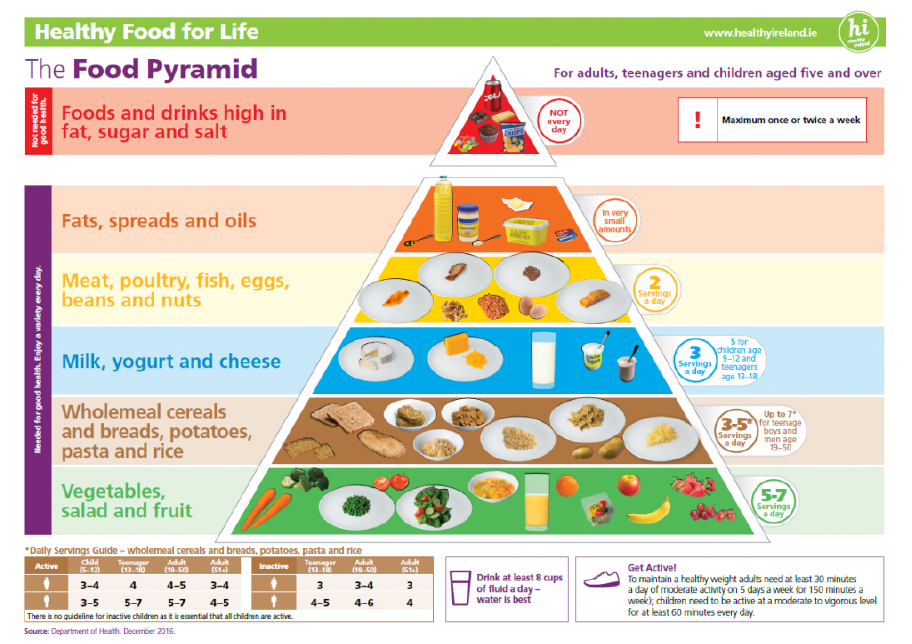 Ireland food pyramid