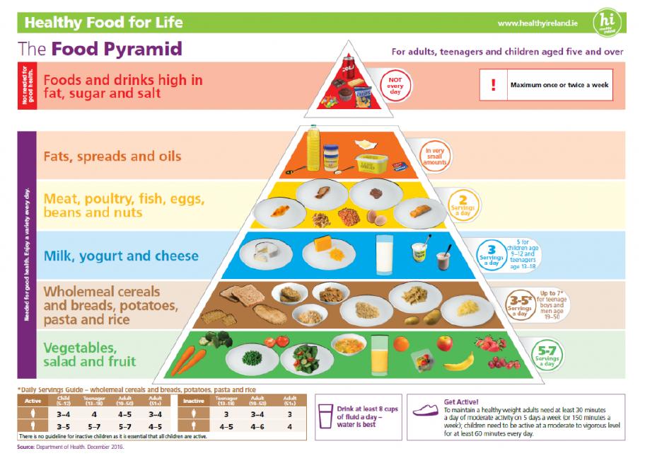 pyramid of diet plan