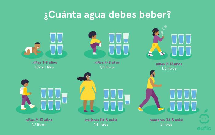 Recomendaciones de agua para los diferentes grupos de edad establecidas por EFSA