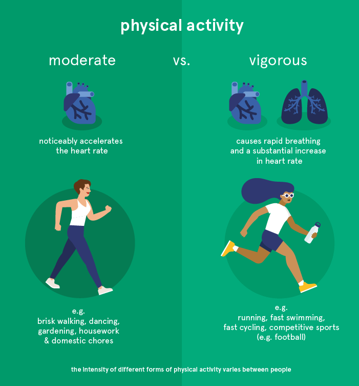 what does moderate and vigorous physical activity mean