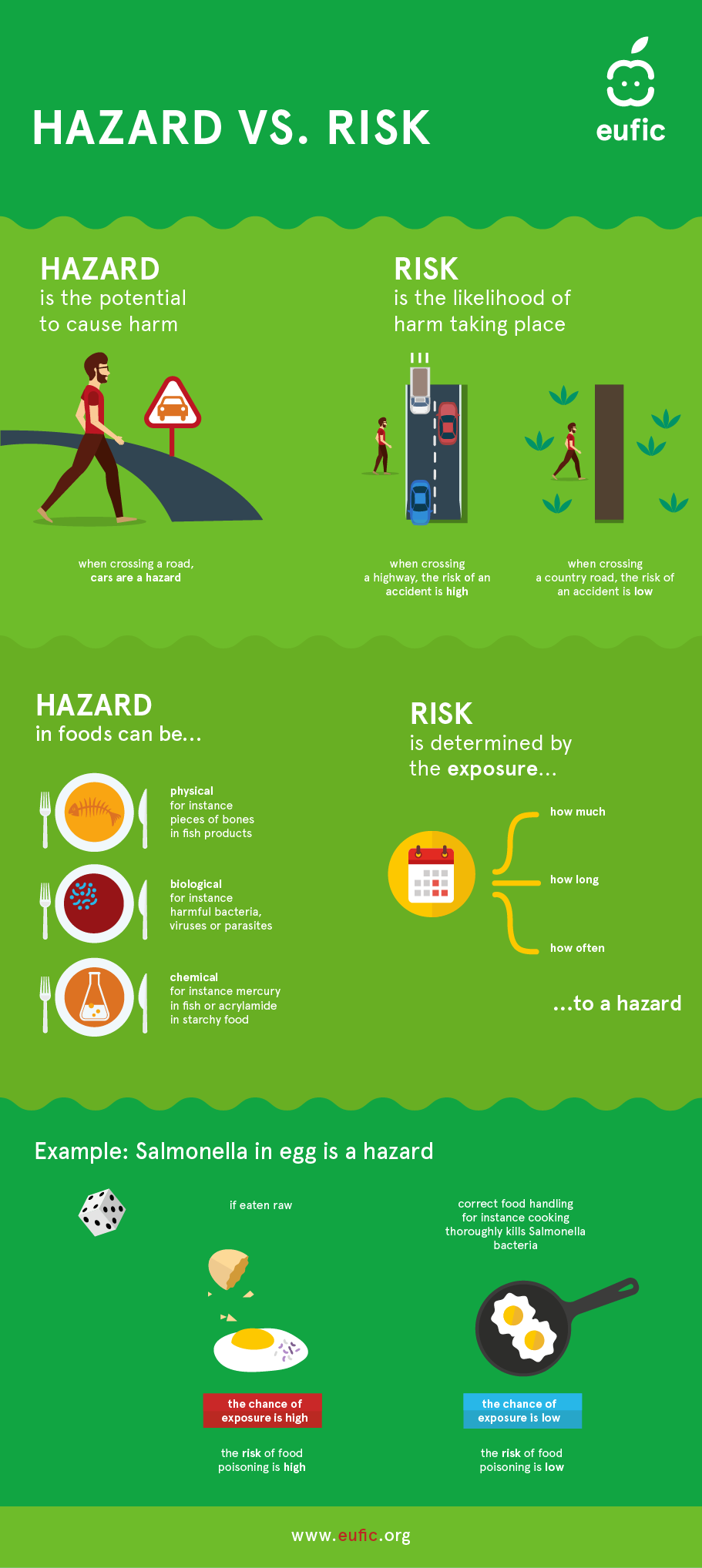 infographic explaining the difference between hazard and risk