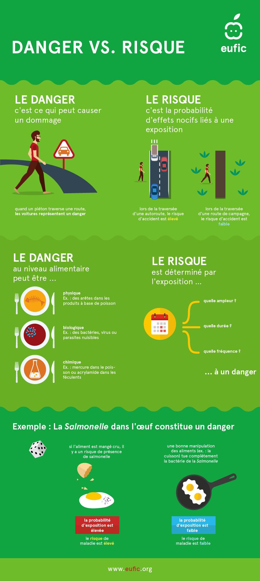 Différence entre risque et danger