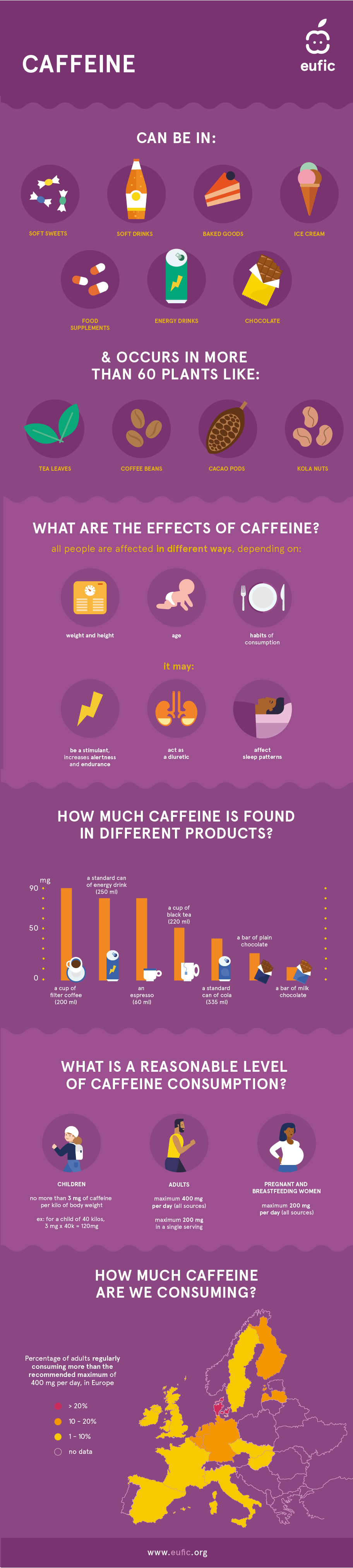 Infographic about caffeine