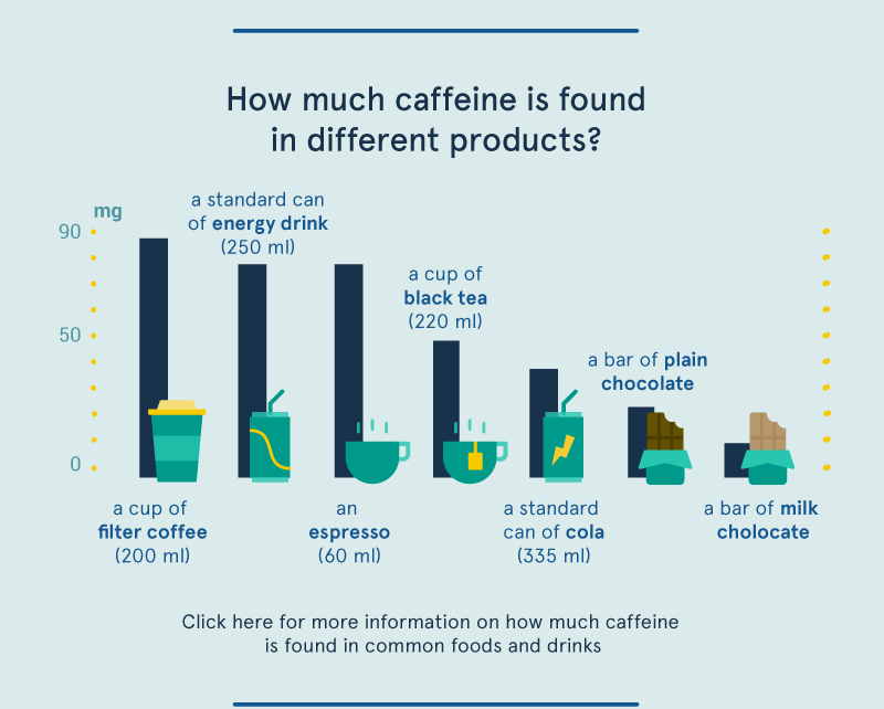 how much caffeine in different products