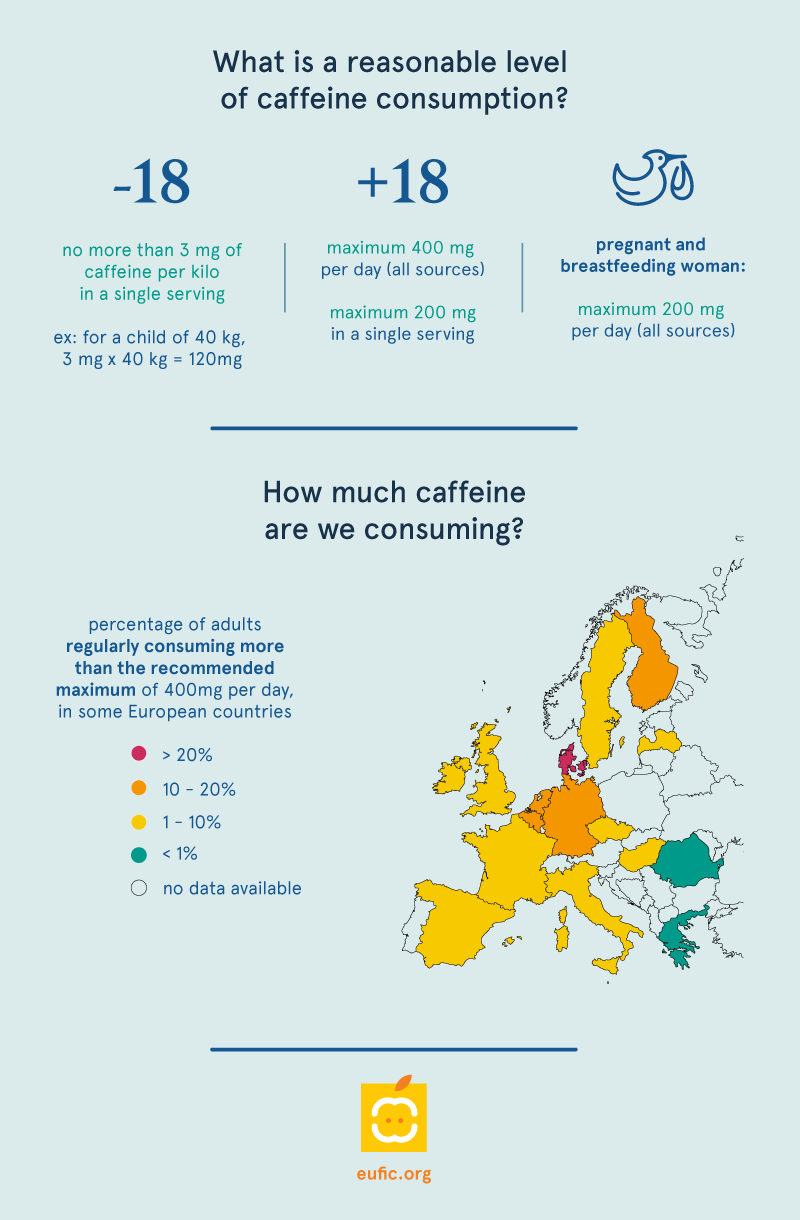 consumption of caffeine