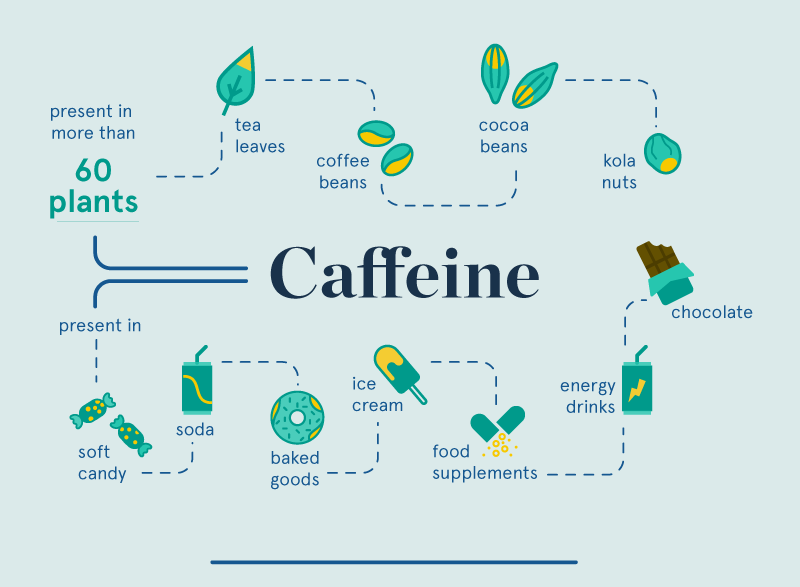 where can you find caffeine